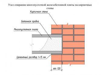 Глубина опирания плит перекрытия на кирпичную стену