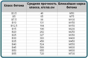 Прочность бетона b20 керамзитобетон d300