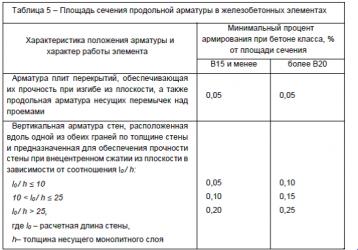 Максимальный процент армирования железобетонных конструкций